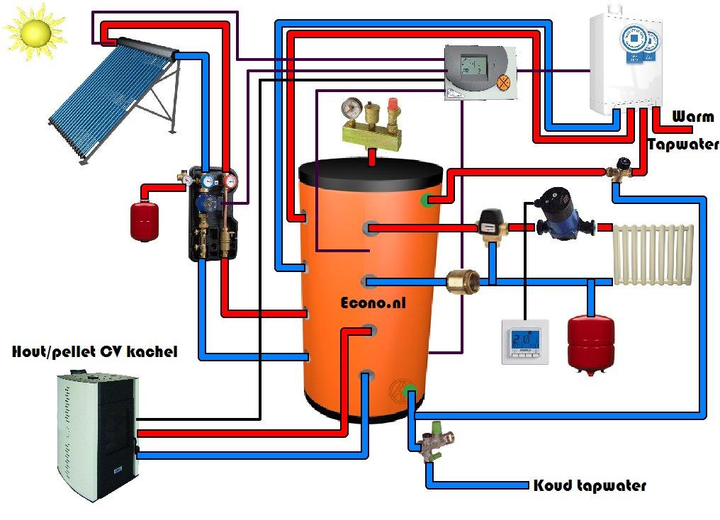 econo  voorbeeldschema u0026 39 s met boiler  zonnecollectoren  gas